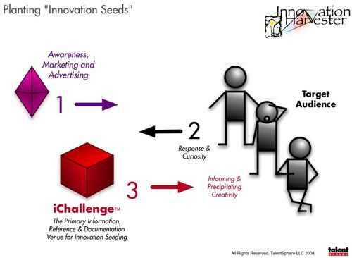 Planting Innovation Seeds