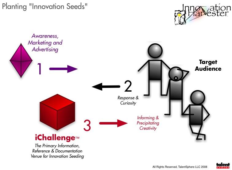 Planting Innovation Seeds