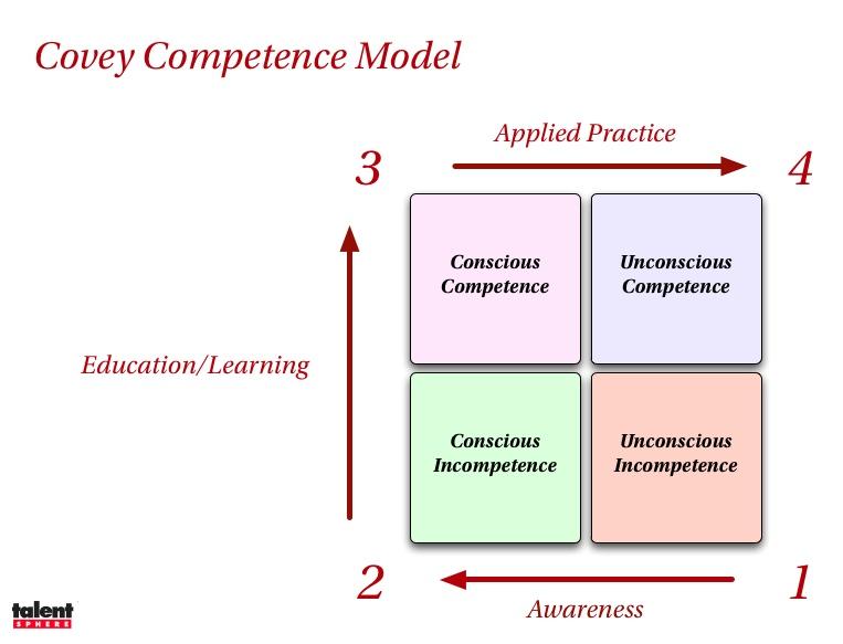 Covey Model